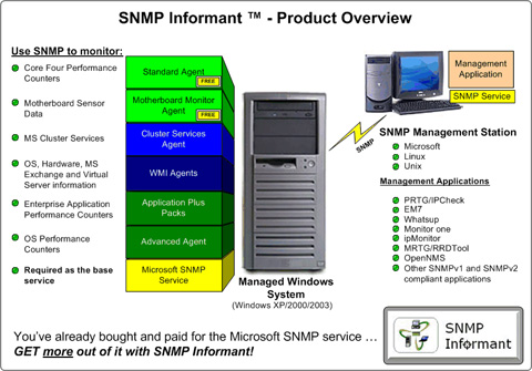 snmp_informant2