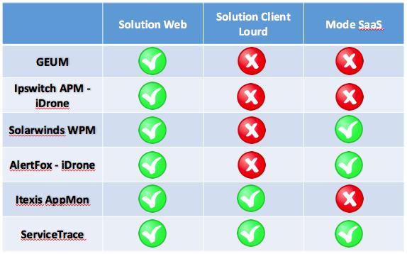 outils-audit-ressenti-utilisateur